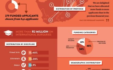 Inforgraphic about NAC's 2015 Successful Sponserships